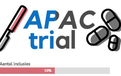 APAC trial – 50% van benodigde patiënten geïncludeerd!